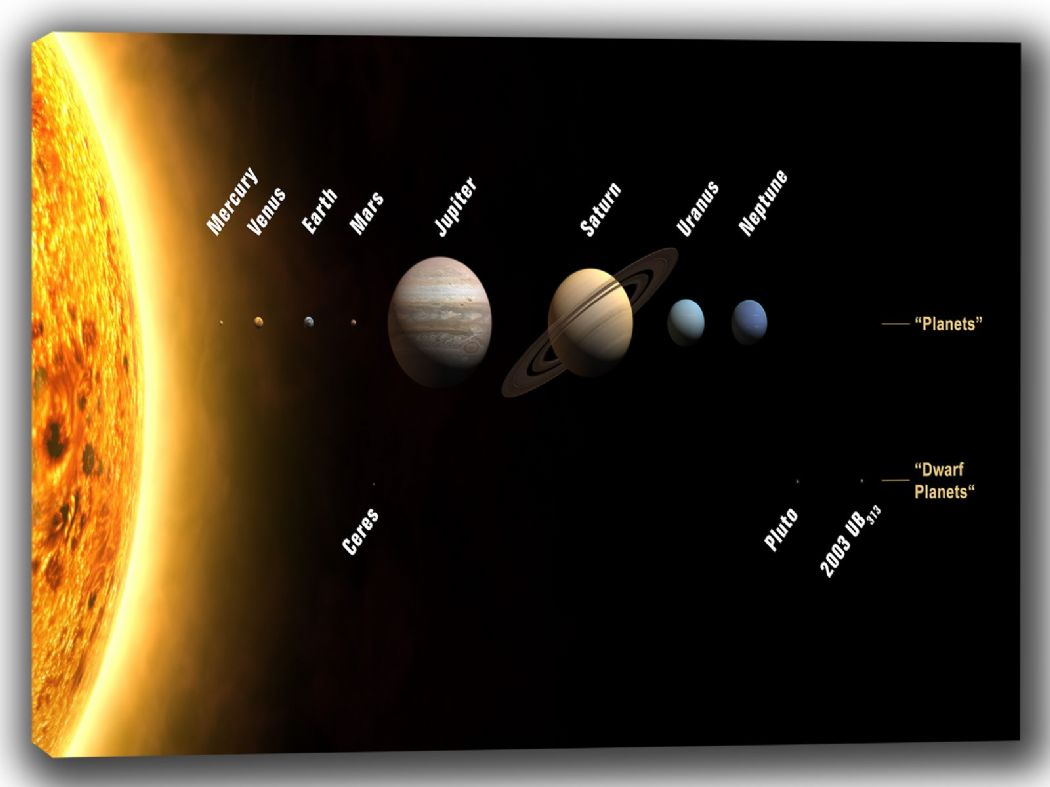 The Planets in Our Solar System. Space/Universe Educational Canvas. Sizes: A4/A3/A2/A1 (002223)